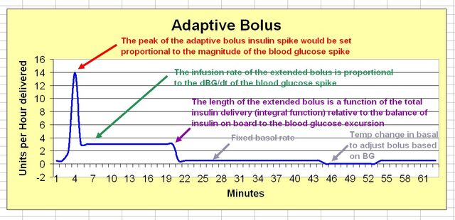 File:Adaptive bolus curve for artificial pancreas.jpg