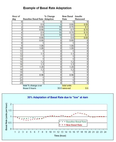File:Example of basal rate adaptation.jpg