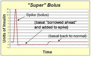 Super bolus