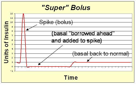 File:Super bolus.JPG