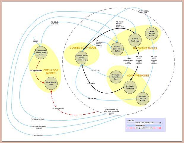 File:Artificial pancreas process control state machine.jpg