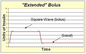 Extended bolus