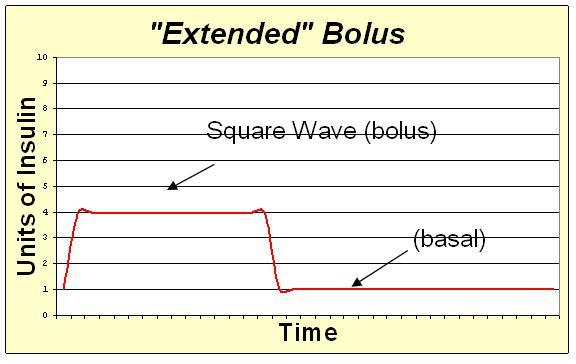 File:Extended bolus.JPG