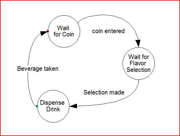 File:Over-simple state machine.JPG