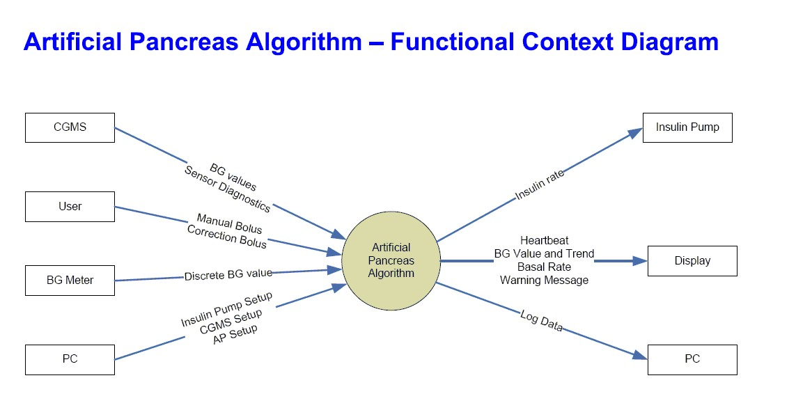 Image ap software requirements functional context diagramg ap software requirements functional context diagramg ccuart Choice Image
