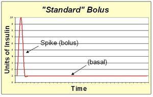 Standard bolus