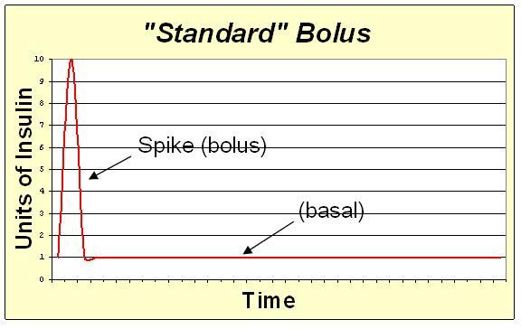 File:Standard bolus.JPG