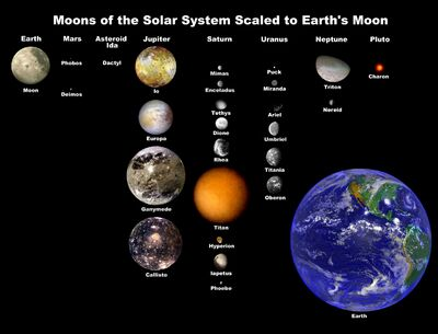Moons of solar system