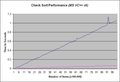 Checksort 14599 image001