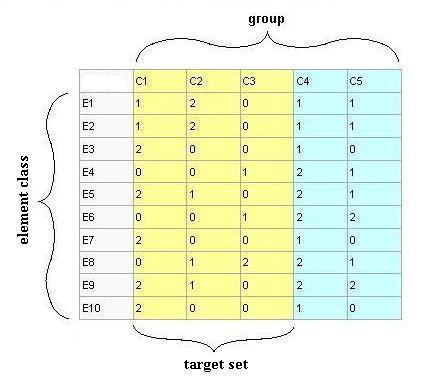 Truth table III