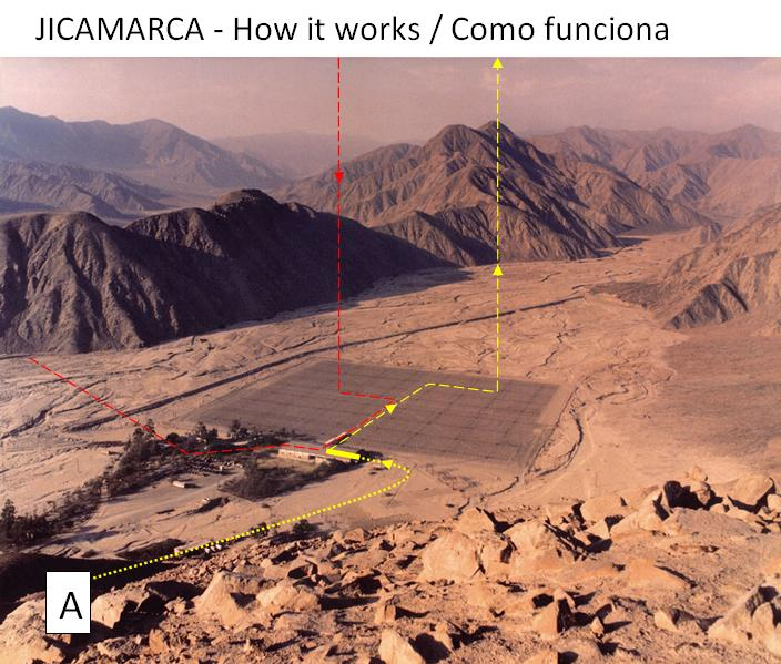 Jicamarca flows