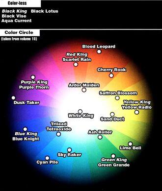 Avatar y color