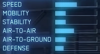 F-16C AC7 Statistics