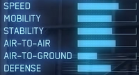 YF-23 AC7 Statistics