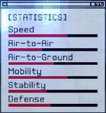 ACEX Statistics X-29A