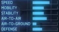 F-15J AC7 Statistics