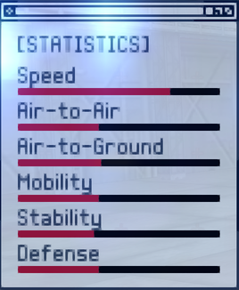 MiG-29A Fulcrum ACX Stats