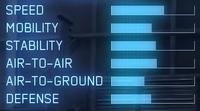 F-15E AC7 Statistics
