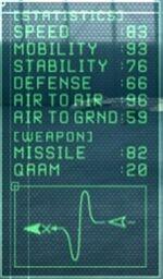 Estadísticas Su-37 Terminator 8