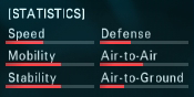 F-14D Link Statistics