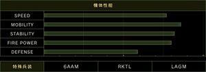Estadísticas ASF-X Shinden II