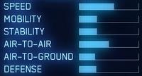 F-14D AC7 Statistics