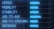 FA-18F AC7 Statistics