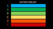 Faction Tier list