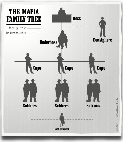 File:Mafiaorganization.jpg