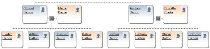Dalton Family Tree