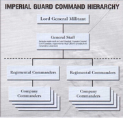 Imperial Guard Chart
