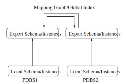 File:Data integration architecture of a PDBS.jpg