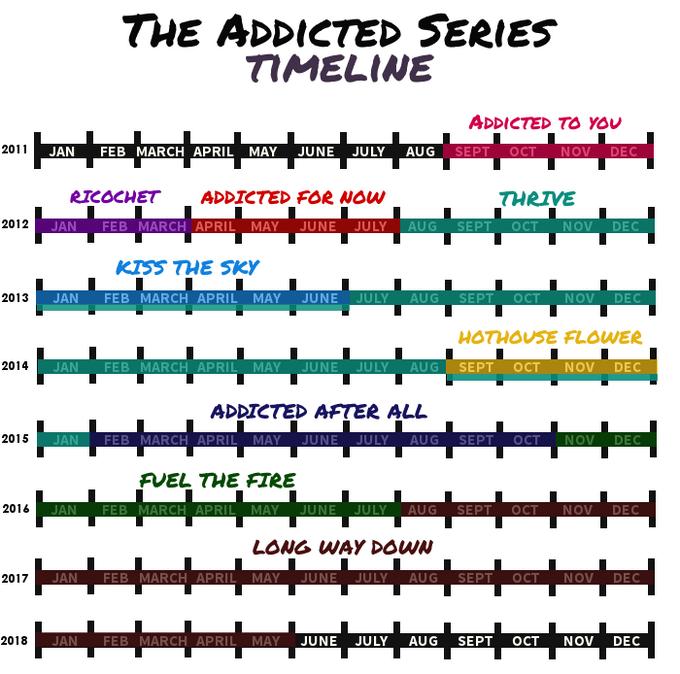 Addicted series timeline