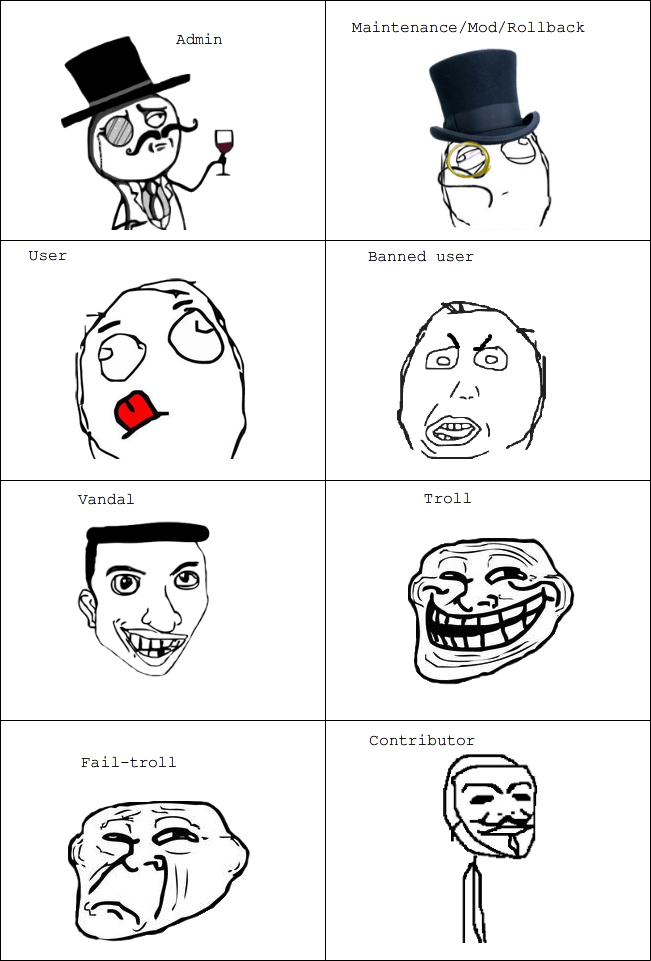 User categorization
