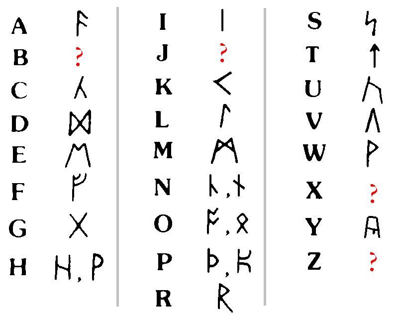Letter Symbols Codes Altin Northeastfitness Co
