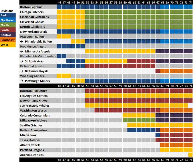 Team Timelines