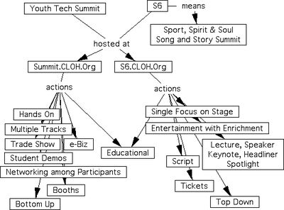 S6-vs-Summit