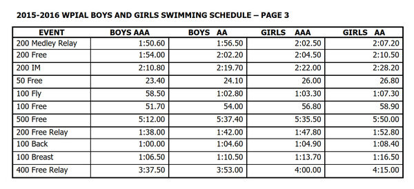 WPIAL-swim-cuts-2016.jpg.png
