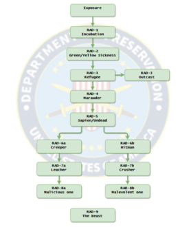 Mutant Designation Chart
