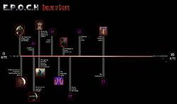 EPOCH Timeline May2010