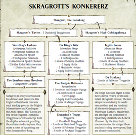 Horda de Skragrott