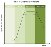 Gráfico cresc microbiano