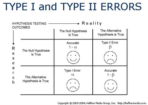 Erro tipo 1 e erro tipo 2