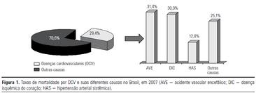 DCV - causas