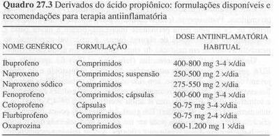 Formulações possíveis e recomendações para terapia antiinflamatória