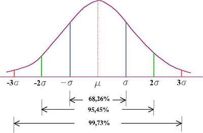A Curva de Gauss