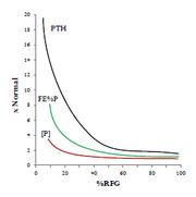 Grafico fosfato