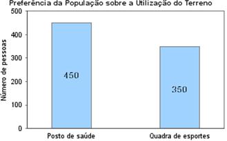 Gráfico (escalas e título)