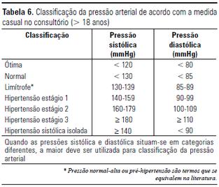 Tabela pressão arterial