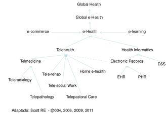 Apresentacao-geral-sobre-o-tema-telemedicina-e-telessaude